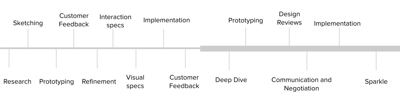 salesforce1-process