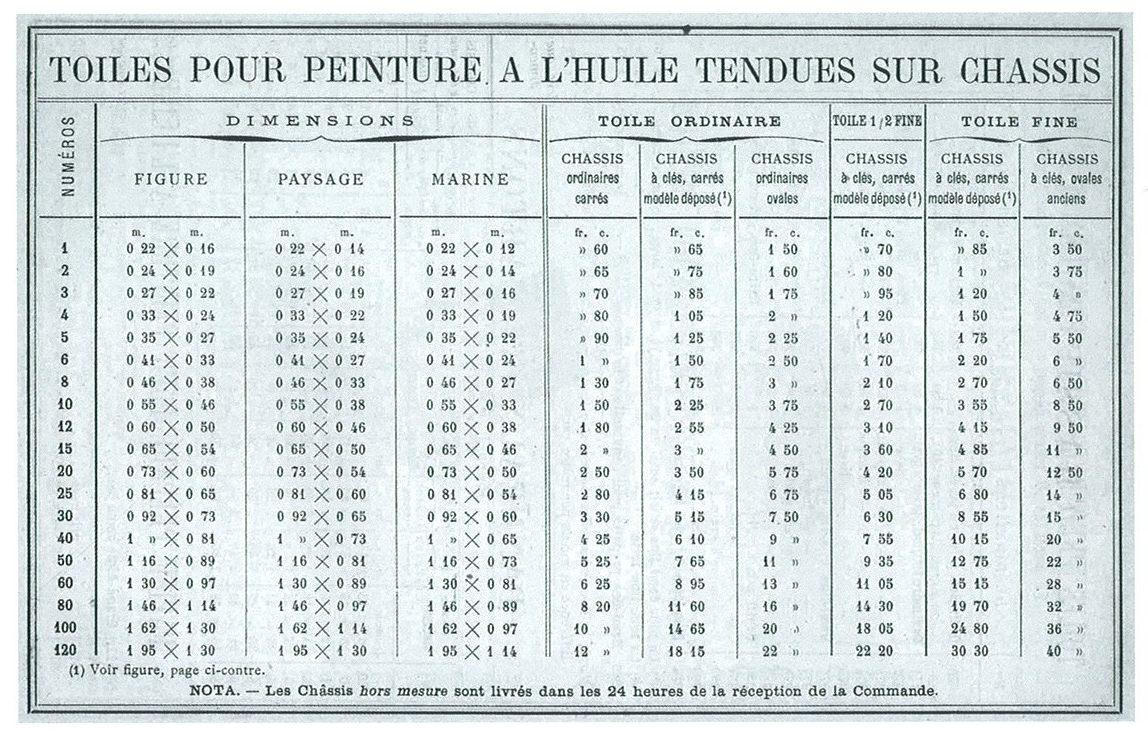 Antique Traditional French Canvas Size Chart