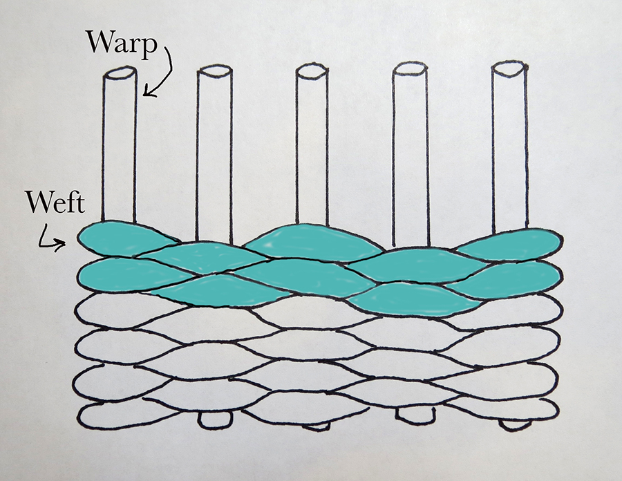 Tapestry structure: wider set warps and weft that completely covers them