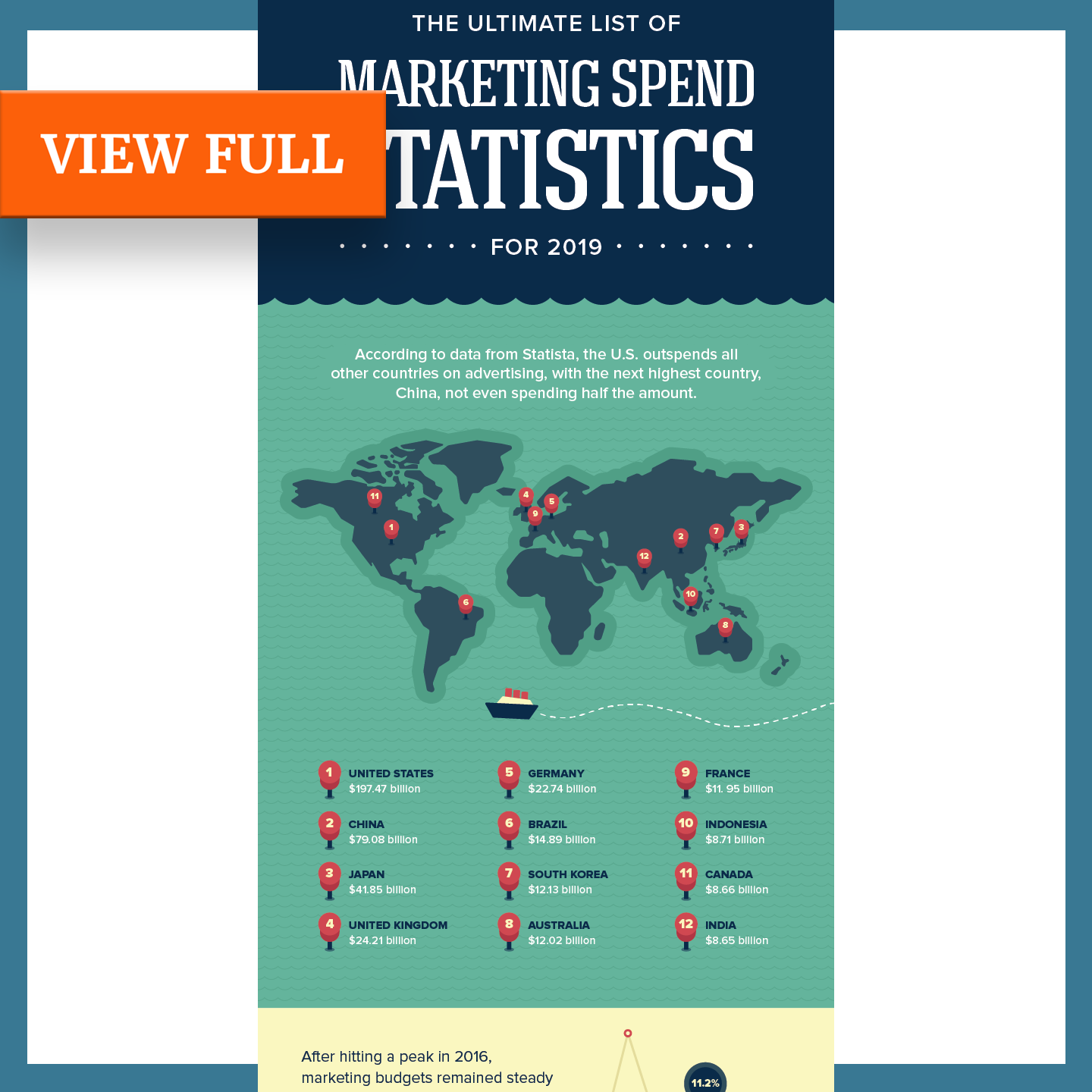 A B2B content marketing infographic example by Alexander Santo