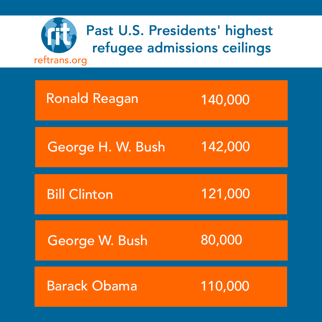 [Pictured: highest admissions ceilings of previous Administrations]