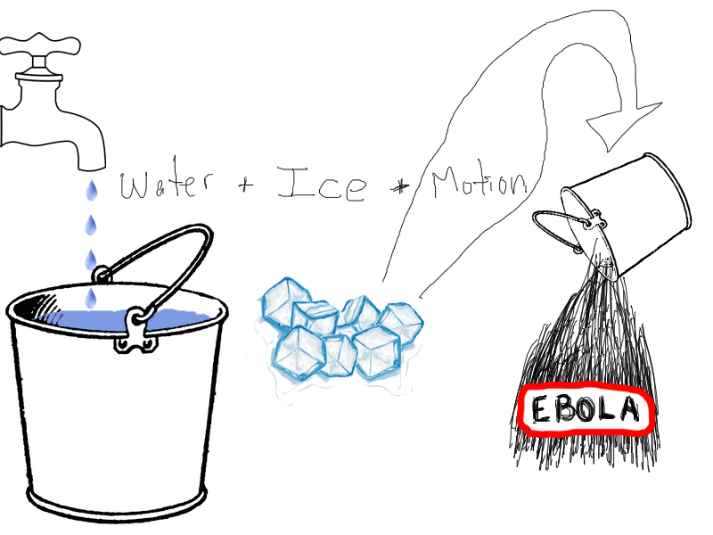 AVOID AT ALL COSTS!!!                         WATER + ICE + MOTION= EBOLA