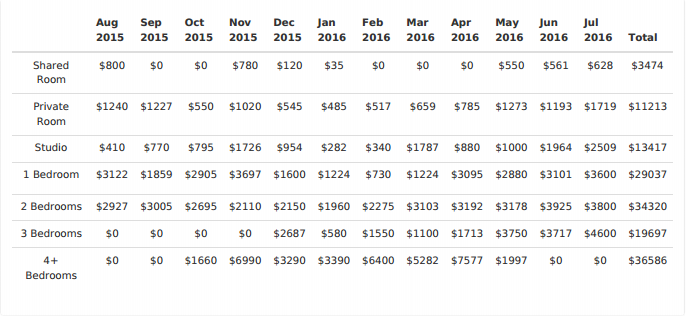 Airbnb revenue for Oak Park as detailed by Airdna
