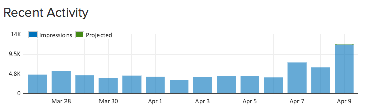 These TWO websites got over 71,000 UNIQUE page impressions during the two weeks shown!