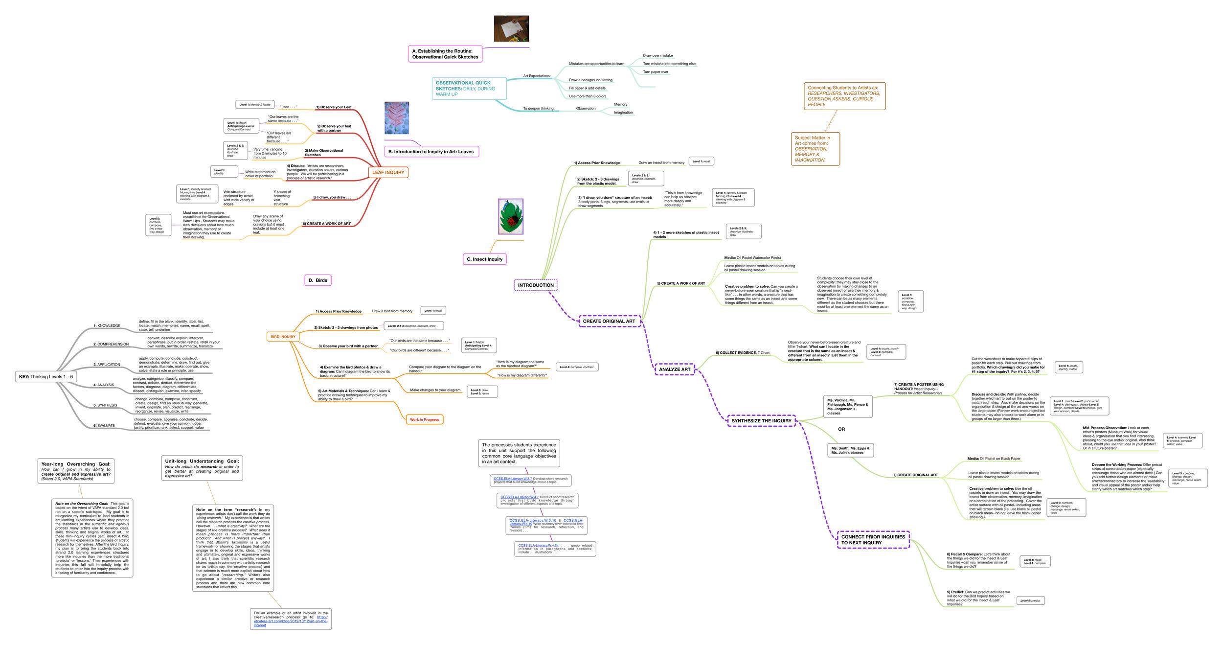 Observation Unit Map: Leaf, Insect & Bird Inquiries, Grades 2, 3 & 4