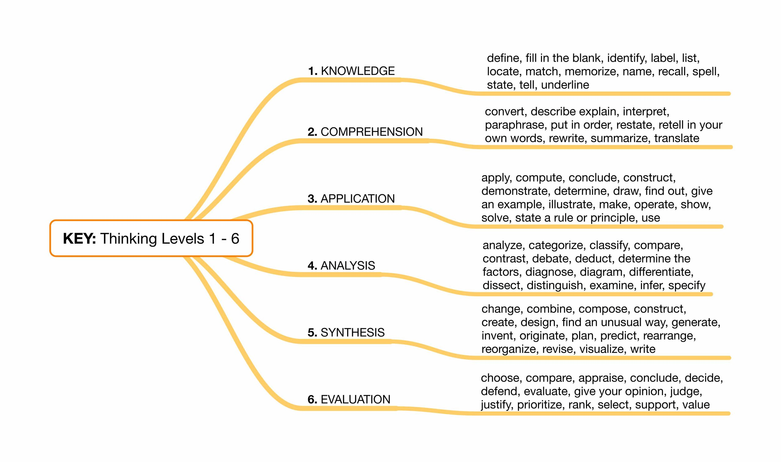 Bloom's Taxonomy Chart of Useful Action Verbs