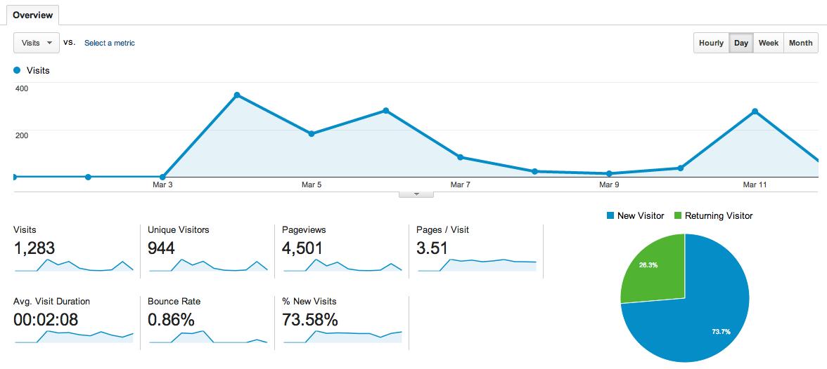 The Google Analytics data for JoelKelly.ca