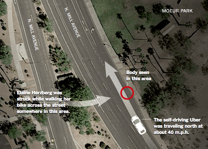 With apologies to the New York Times, this (ahem) 'borrowed' graphic shows that the pedestrian/bicyclist crossed at least three lanes of clear, open roadway prior to impact. It's inconceivable to me that the Uber vehicle's lidar system didn't detect her. The implication is that the car's control algorithm decided she was a 'false positive' signal, and chose to ignore her.