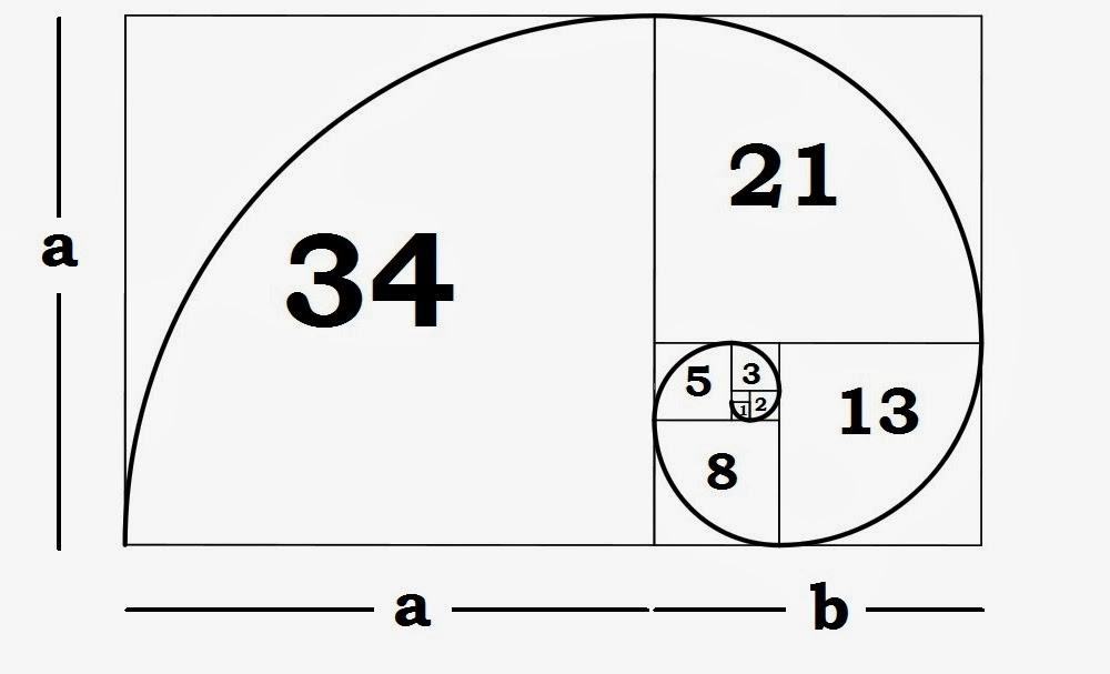 Golden Ratio Fibonacci Sequence