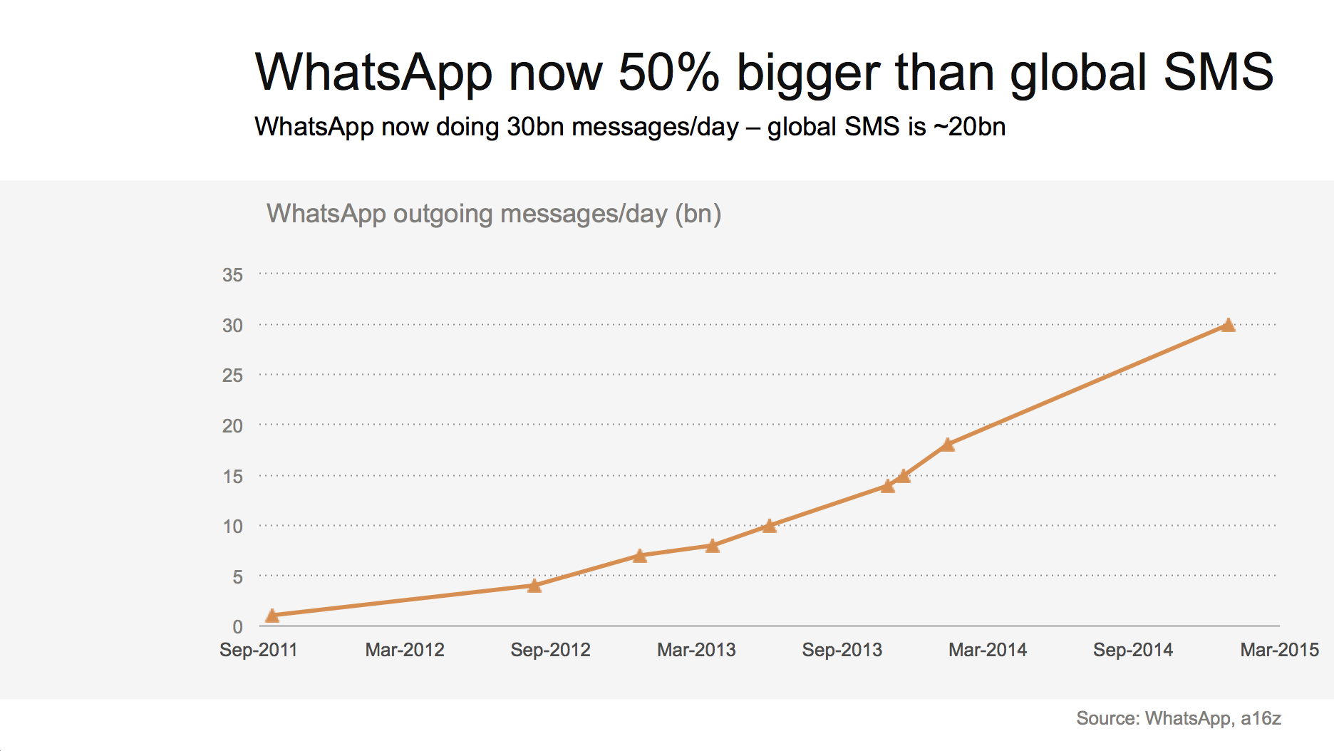WhatsApp sails past SMS, but where does messaging go next