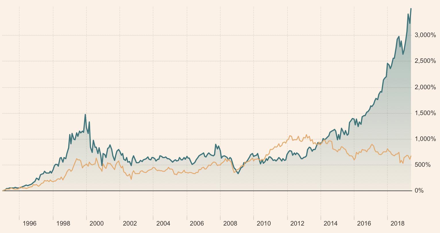 1995年1月1日以来,微软和IBM的价格表现。我让你猜猜哪个是哪个