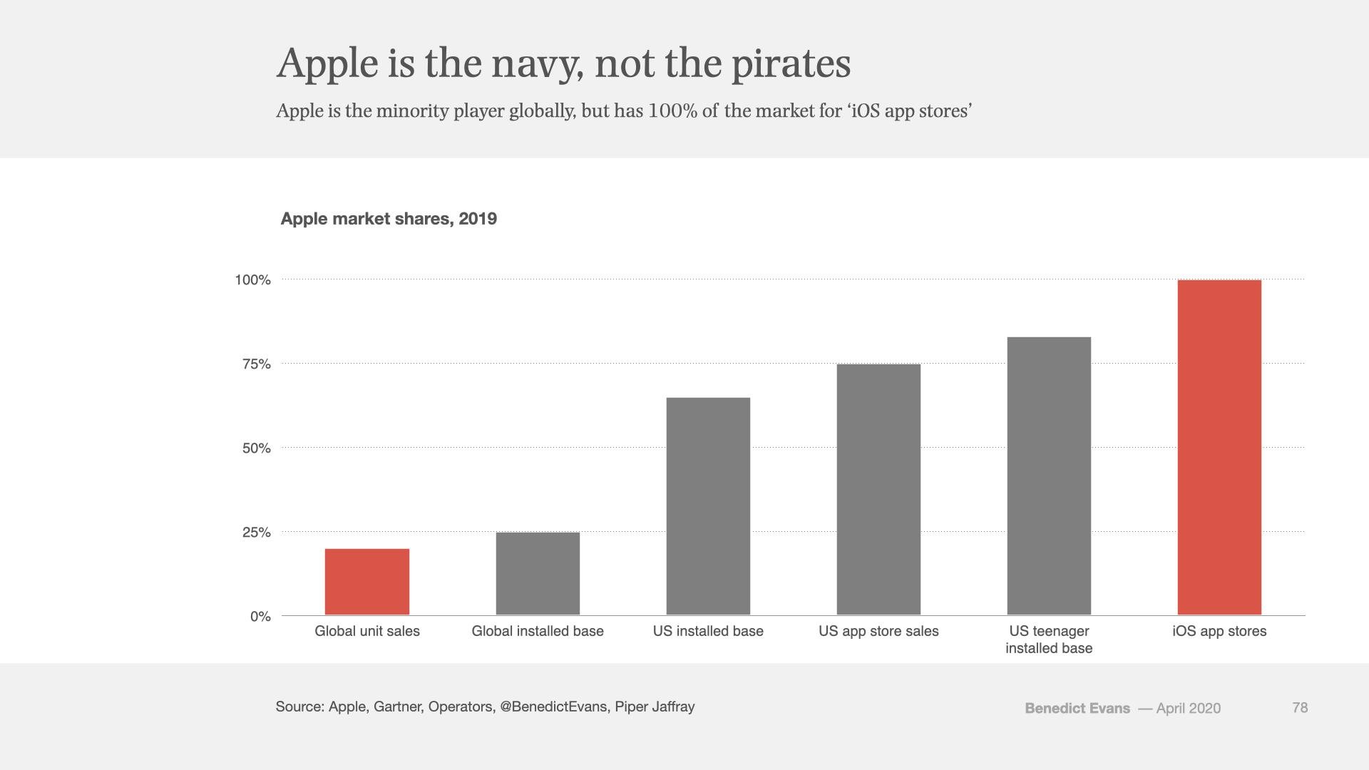 App stores, trust and anti-trust