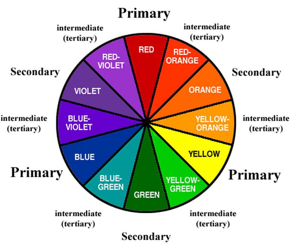 Here is a color wheel to help you see the various color combinations and order. Source Course 233 at UAF http://cios233.community.uaf.edu/files/2011/10/color_wheel.gif