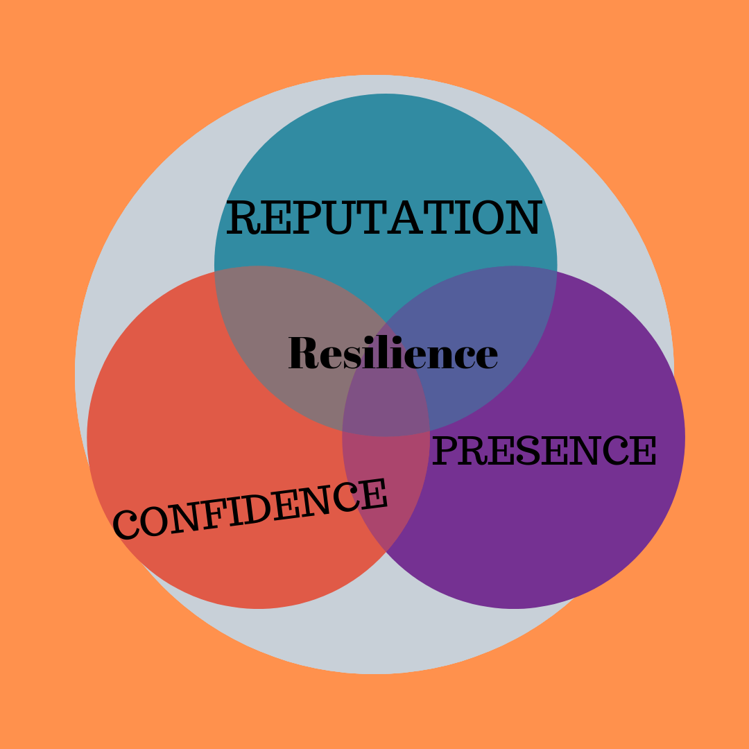 Resilience is at our core and if it's being challenged, its definitely affecting your Confidence, Presence & Reputation.