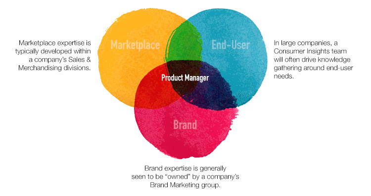 The product manager role sits at the intersection of three key domains of knowledge and expertise: your marketplace, your target end-user and your company's brand.