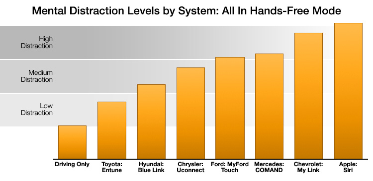 The chart above is based on data from a rigorous study published by the AAA Foundation for Traffic Safety in October of 2014, and titled  Measuring Cognitive Distraction in the Automobile II: Assessing In-Vehicle Voice-Based Interactive Technologies . I highly recommend  downloading the full study  if you want to dig into the details, but, in a nutshell, this infographic depicts the levels of in-car cognitive distraction associated with several of the most widely used automotive infotainment systems. It's important to note that all of the systems, including Siri, were used in fully hands- and eyes-free mode, meaning that they were entirely voice driven. Higher bars are worse and, as you can see, Siri fared very poorly.