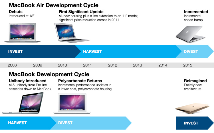 Spend any time studying Apple's product cycles and it quickly becomes evident that the company maintains a highly structured approach to its cadence of evolutionary and revolutionary updates. The strong sales of established lines enables investment in new, high-risk products that start at low volumes, but grow to subsume previously established franchises. Their offset invest/harvest/divest cadence also helps to mitigateany downside impacts associated with weaker-than-anticipated adoption within any one product line.This willingness to invest in new concepts and, just as importantly, divest of older ones, is a critical contributor toApple's continued success in the hyper-competitive consumer electronics space.