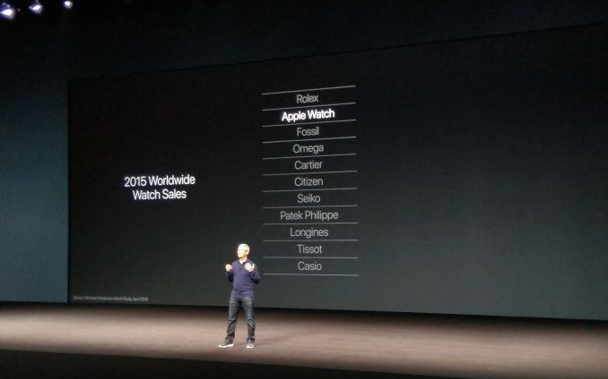 """The image above shows Apple CEO Tim Cook at the unveiling of Apple Watch Series 2 this past September. It cites data from a third-party research firm indicating that,with only three calendar quarters of sales for Apple Watch in 2015, Apple had already become the world's second biggest watch seller by revenue. Some pundits interpreted this as a positive and others as a negative, but it certainly reinforces the notion that Cupertino conceived Apple Watch around the assumption that their competitive set was—and still remains—other watchmakers. The problem is, when viewing Apple Watch through the lens of Clayton Christensen's customer-centered jobs-to-be-done ethos, it becomes evident that buyers aren't hiring the device for its """"watch-y-ness,"""" but for its capabilities as an activity tracker. For a product manager, this sort of mis-alignment between your job description—aka the brief—and the actual job people out in the real world are hiring your product to do is a red flag signaling missed opportunity. (Image credit: Apple, Inc.)"""
