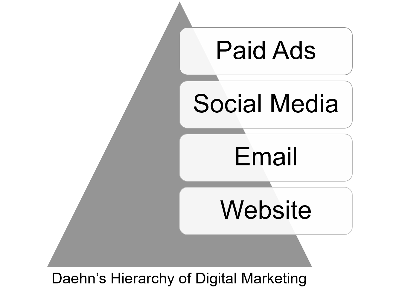 Daehn-Hierarchy-Digital-Marketing.png