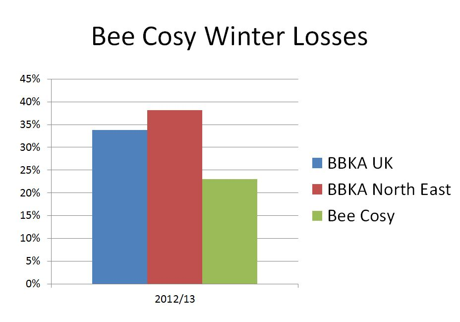 Winter Losses 2012-13.JPG