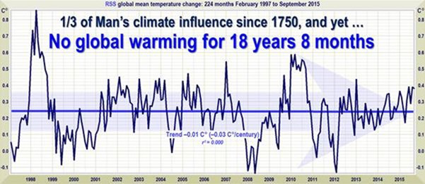 Oct 2015 RSS temperature chart from WUWT