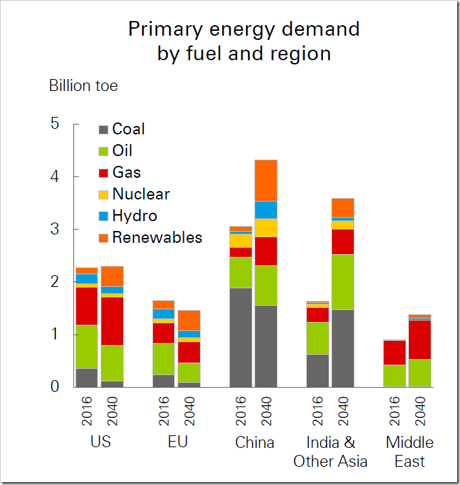 Energy Consumption by Region