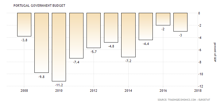portugal-government-budget.png