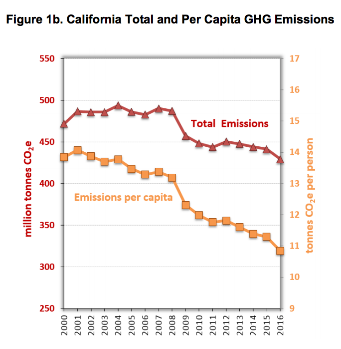 chart-california-total-and-per-capita-ghg-emissions.png