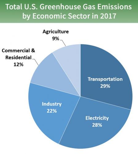 GHG Emissions by Sector 2017.jpg