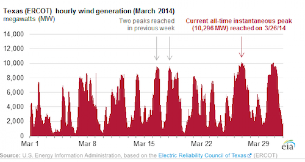 Texas Hourly Wind Generation.png