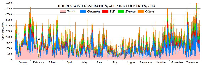 Western Europe Wind Generation.png