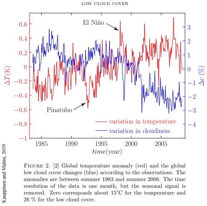 Kauppinen-and-Malmi-2019-cloud-temperature-correlation.jpg