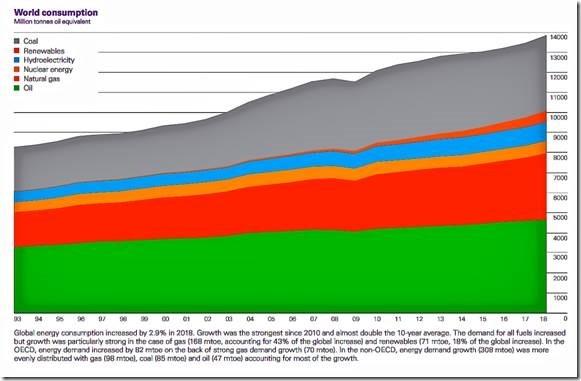 World Energy Consumption 2018.jpg