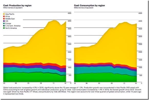 Coal consumption graph.jpg