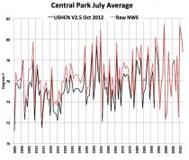 Central Park July Average.png