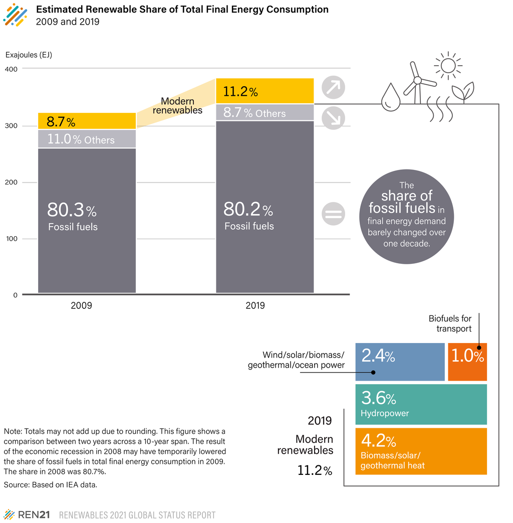Renewables Share In Total Energy Mix.png