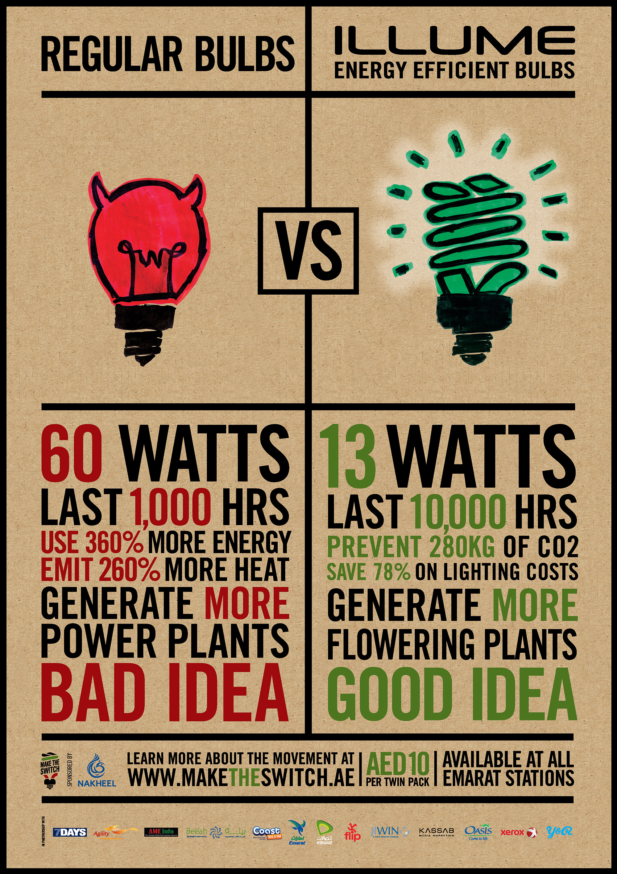 An integrated campaign revolved on the 'Good Idea VS Bad Idea' where every person is made to ponder and hopefully will make the switch.
