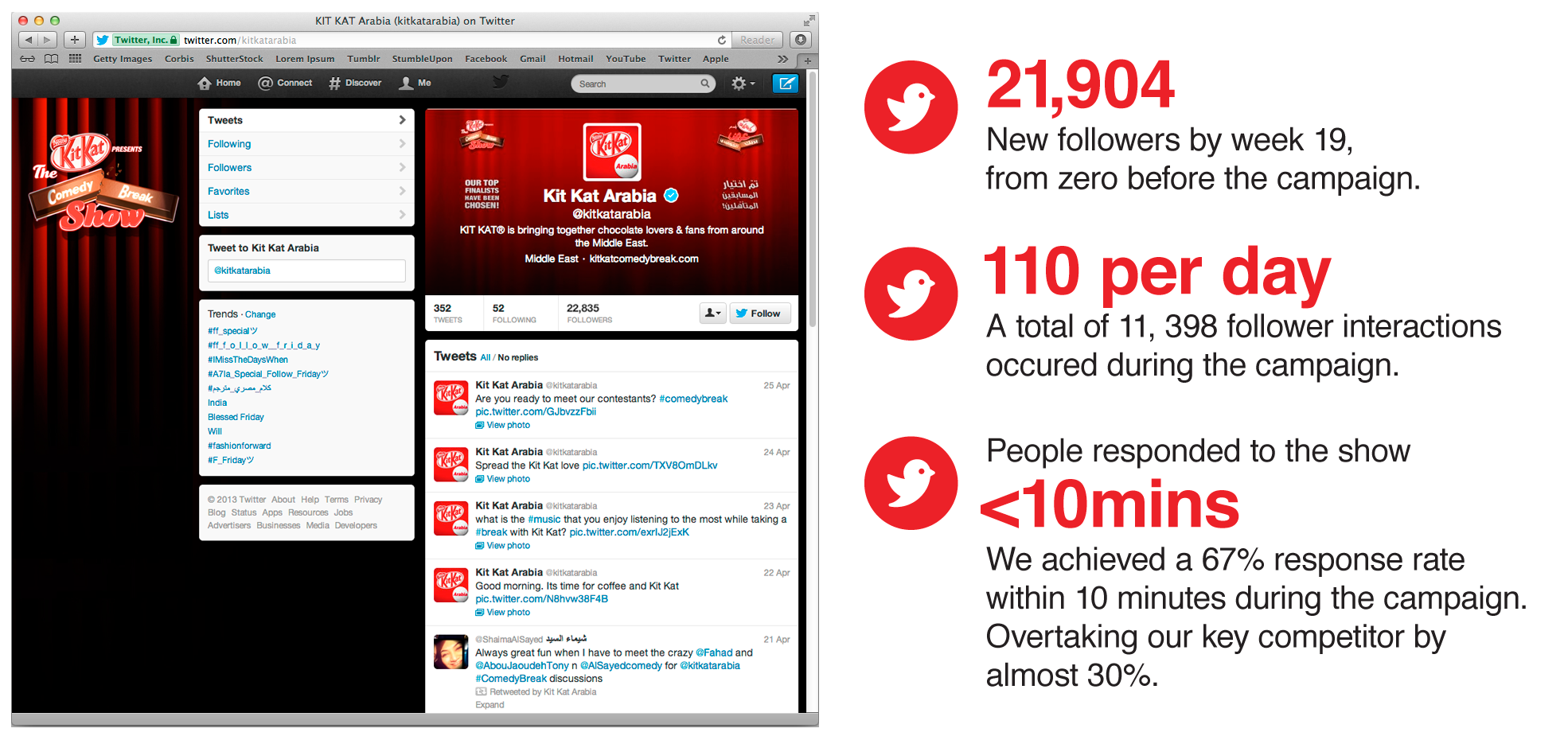 We made the KIT KAT Twitter Page the fastest growing page in a short time.