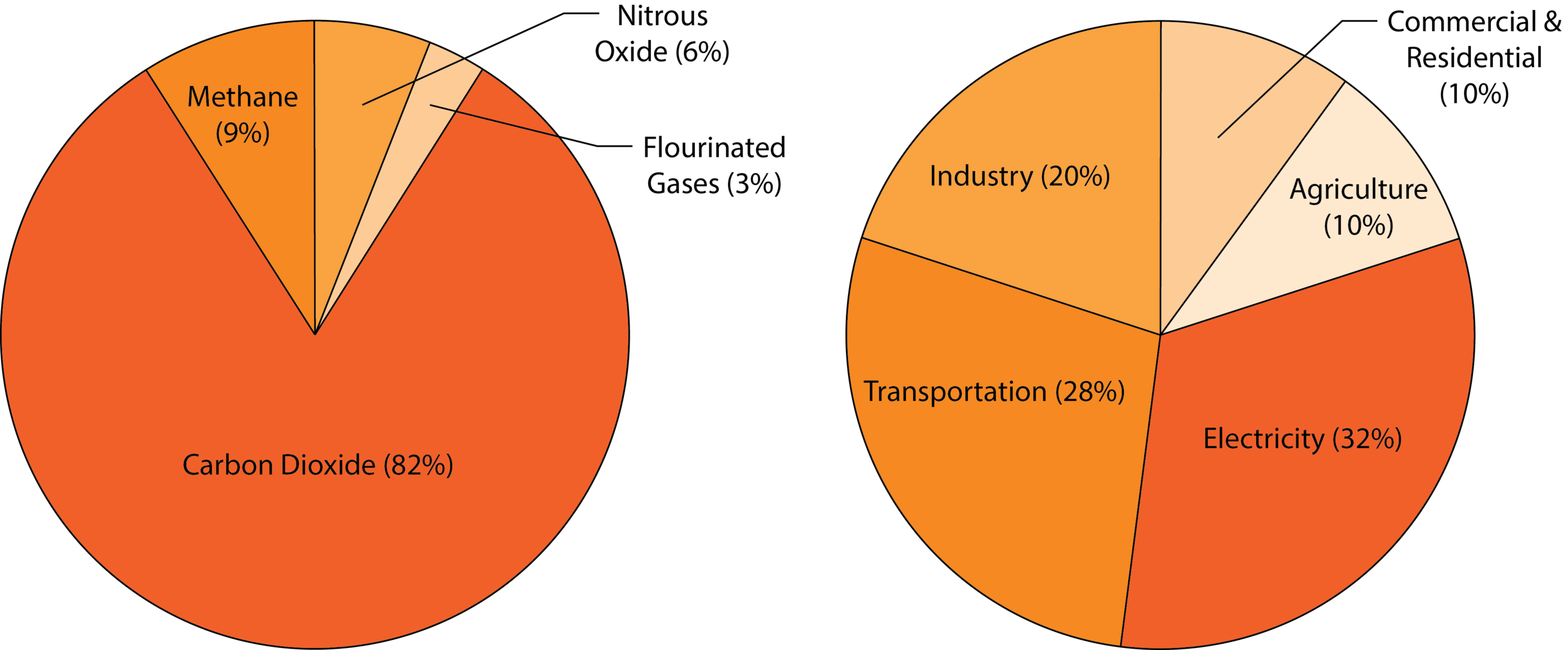 Carbon Emissions by Gas and by Type. Reducing carbon emissions in transportation and electricity is needed and provided through smart design decisions in the built environment.