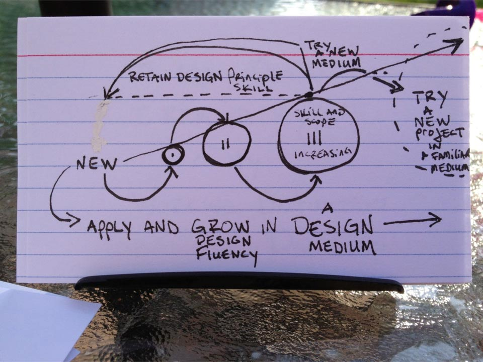 Thinking-About-Design---A-Notecard-Journal-Thing-by-Rob-Stenzinger-page20.jpg