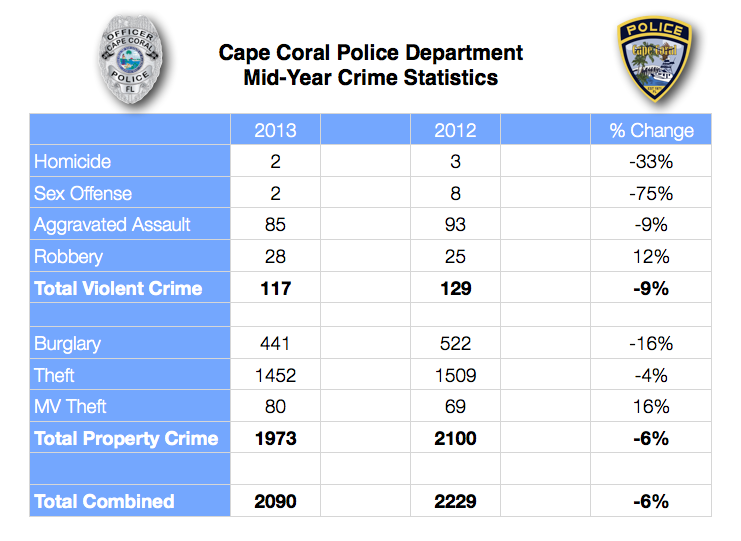 PHOTO:  A spreadsheet showing the year-to year crime numbers for violent and property crime in Cape Coral.  (Photo Courtesy of Cape Coral Police Department)