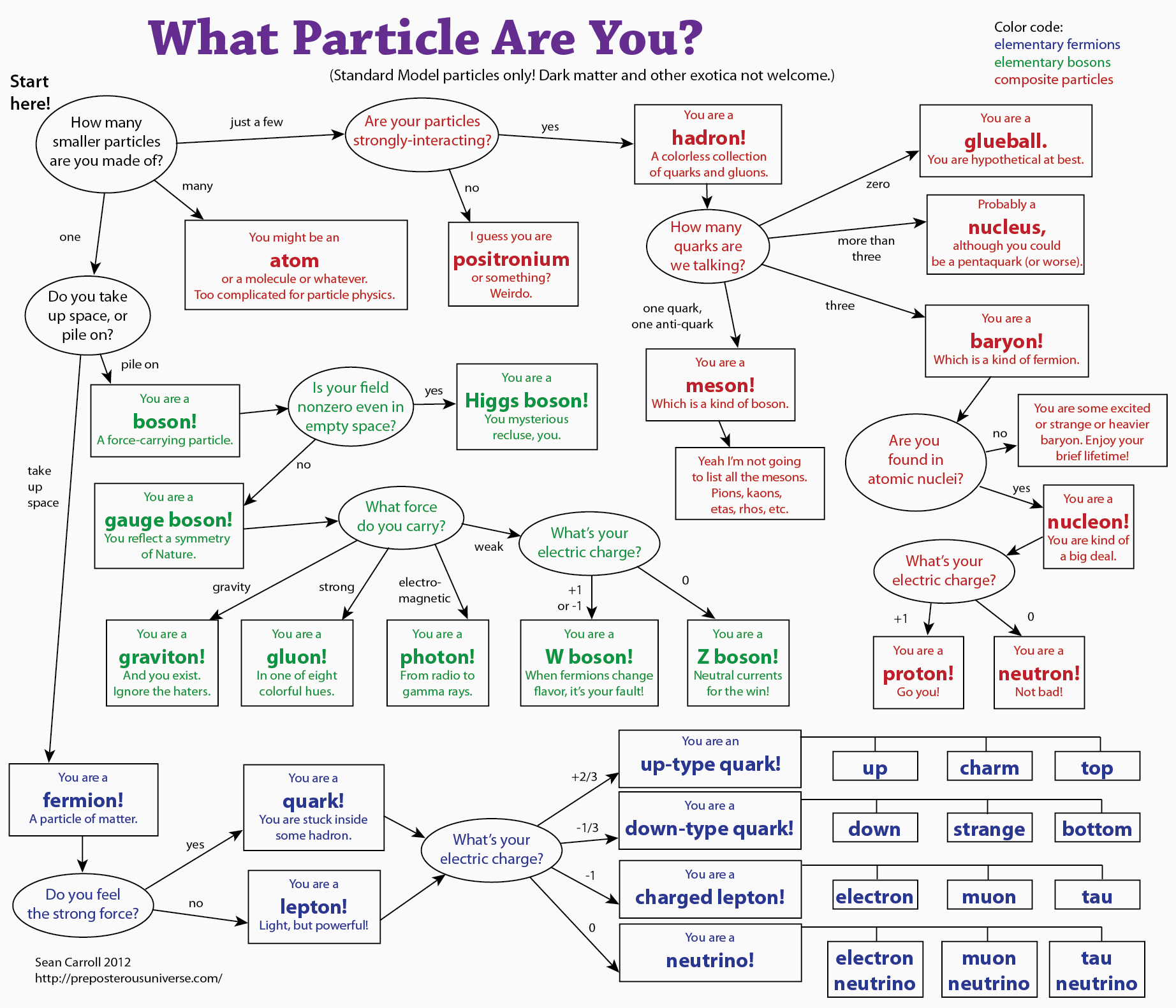 WhatParticle3.png