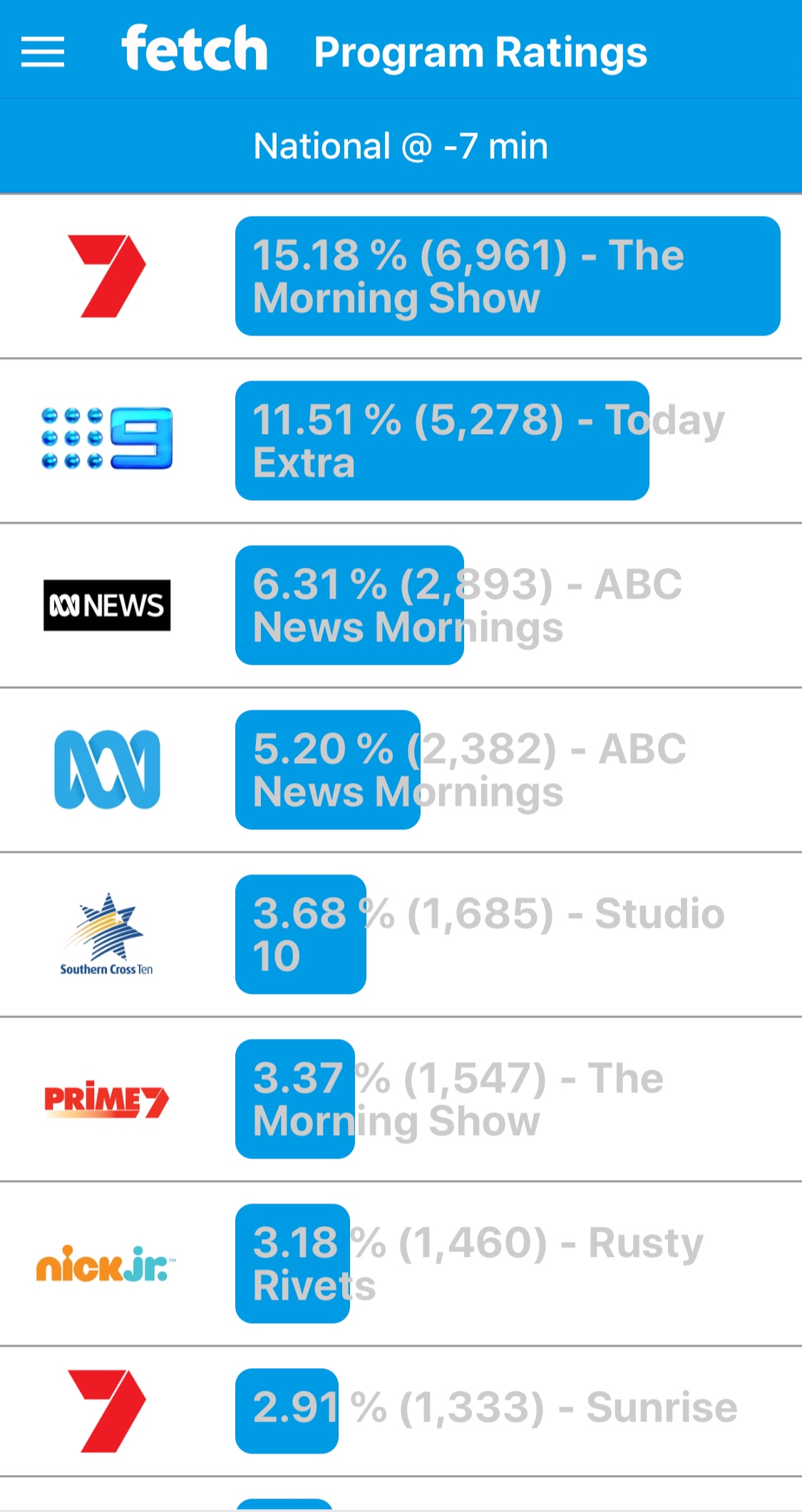 LIVE ratings from viewers with FETCH TV boxes AFTER Nine left sentencing coverage, dropping form 13.24% to 11.51%