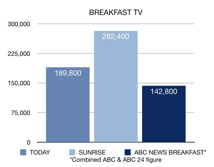 Breakfast TV ratings week 14, 2019