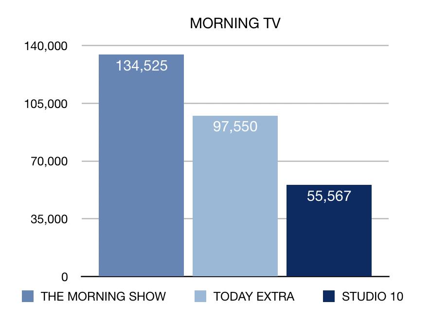 Morning TV ratings week 14