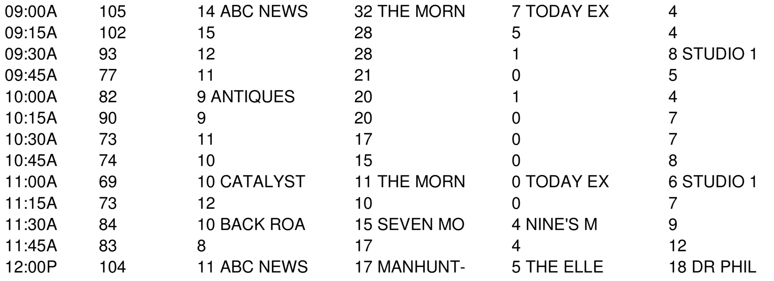 The 15 minute breakdown for THE MORNING SHOW and TODAY EXTRA in Perth on Tuesday 2 April 2019 (numbers are in '000s)