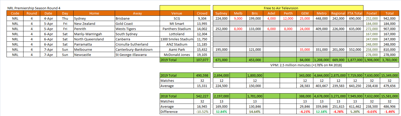 NRL Round 4  Data copyright - Oztam & Regtam