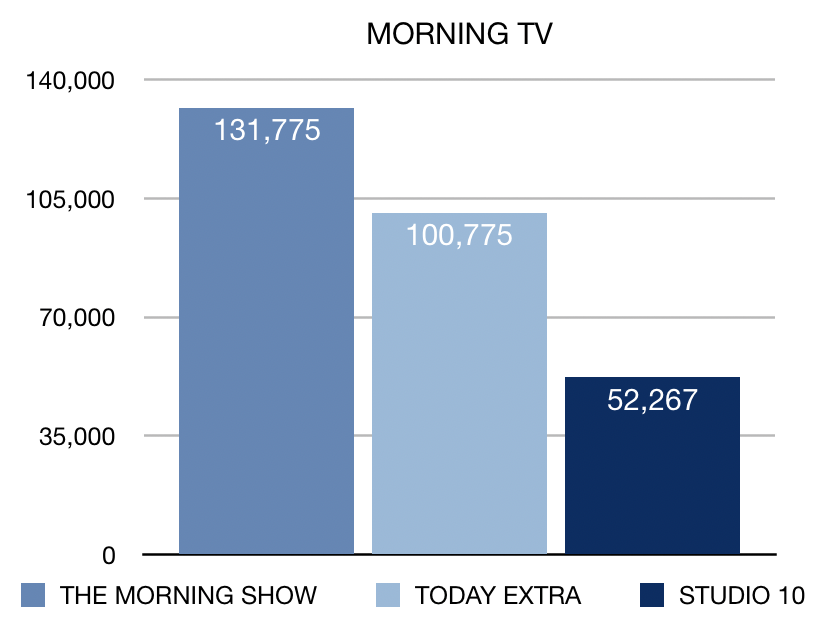 Week 15 Morning TV Ratings
