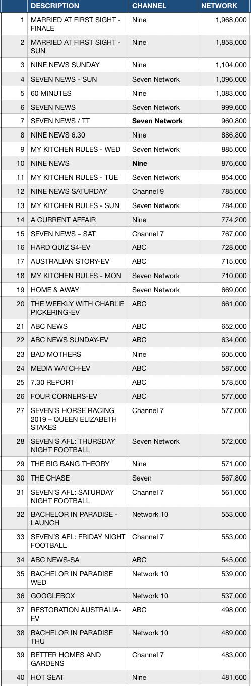 Week 15 Top 40 programs