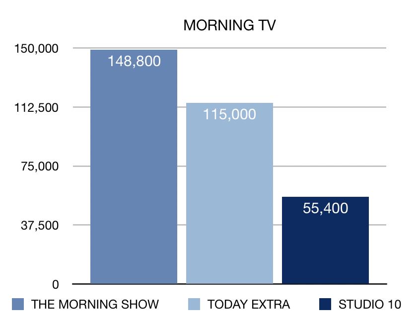 Week 16 Morning TV ratings